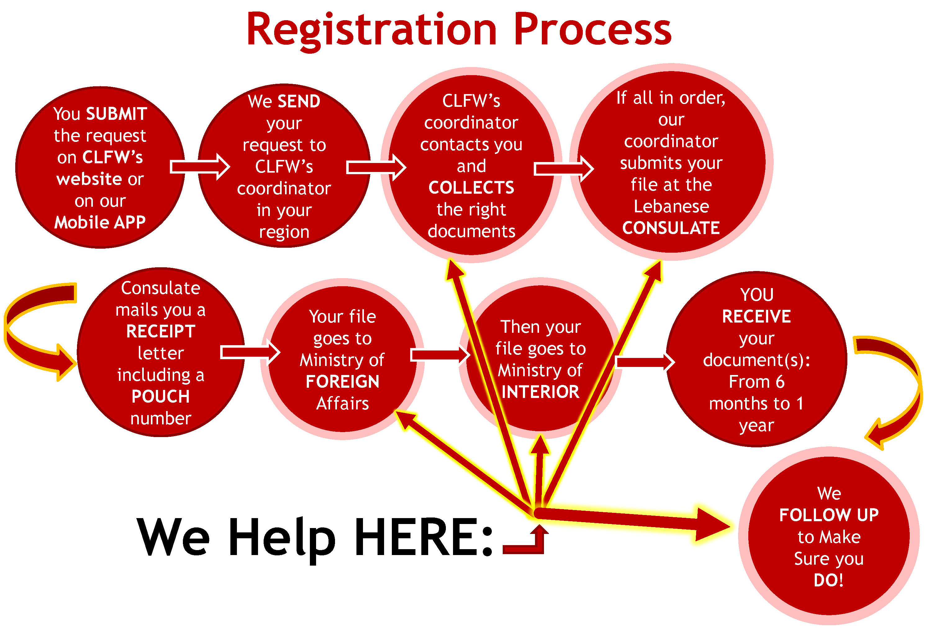 Registration Process-white