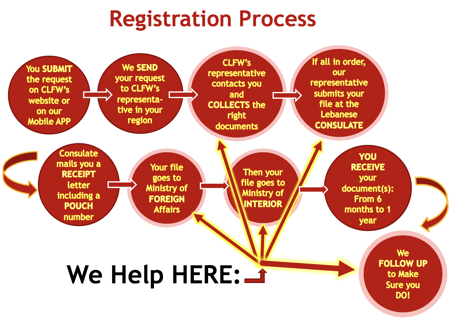 clfw-registrationprocess